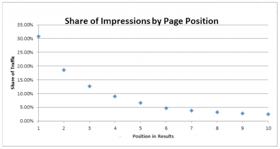 Impressions by page position on Google and SERPS