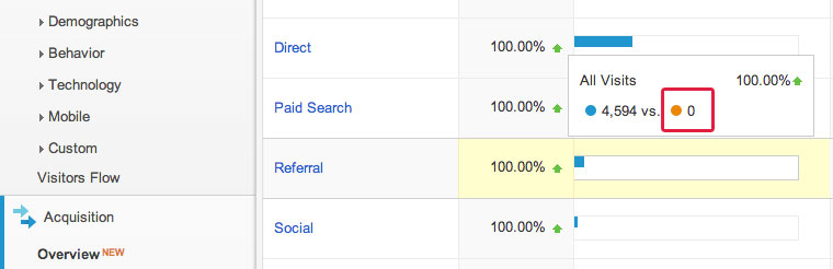 Missing referral data from Google Analytics